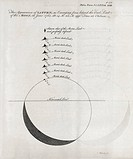 Saturn_Moon observations. 18th_century journal page showing observations made of the appearance of Saturn as it emerged from behind the dark limb of t...