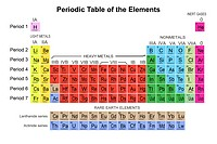 The periodic table of elements. Note this chart uses the temporary names for element 114, Ununquadium Uuq, changed to Flerovium Fl and for element 116...