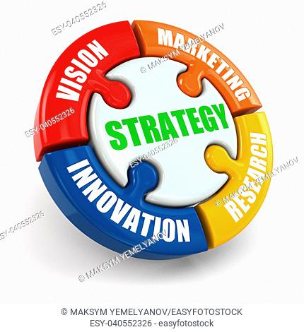 Strategy is vision, research, marketing, innovation. 3d