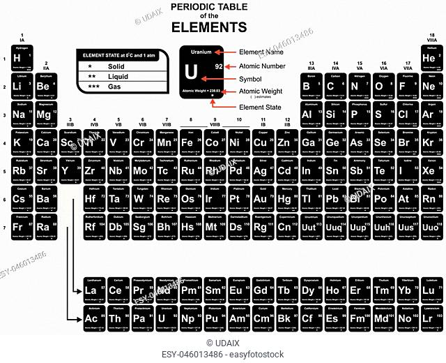 Periodic Table of the Chemical Elements including Name Atomic Number Weight Symbol State for Chemistry Science Education