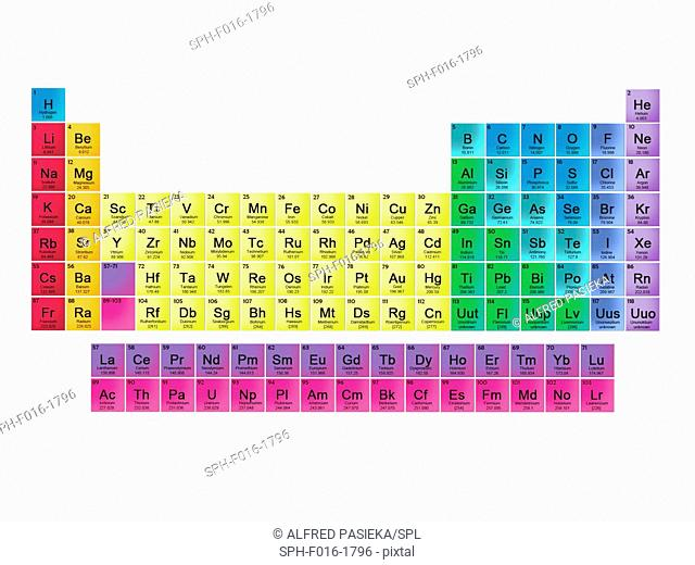 Modern Periodic table of the 118 elements