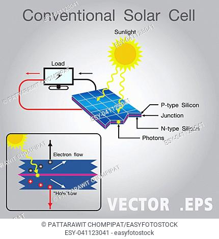 Solar energy system. Illustration design. Infographic vector