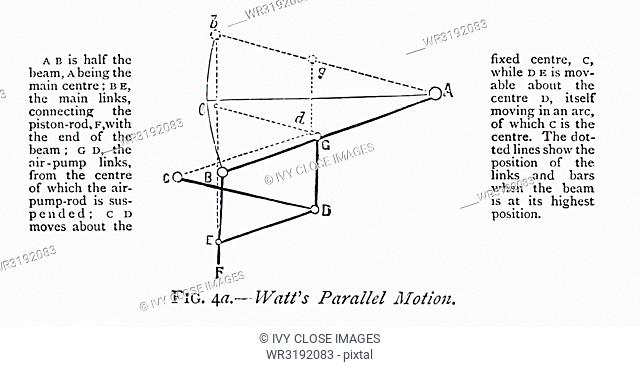 This 1870s illustration explains Parallel Motion as understood by James Watt, the Scottish inventor and mechanical engineer