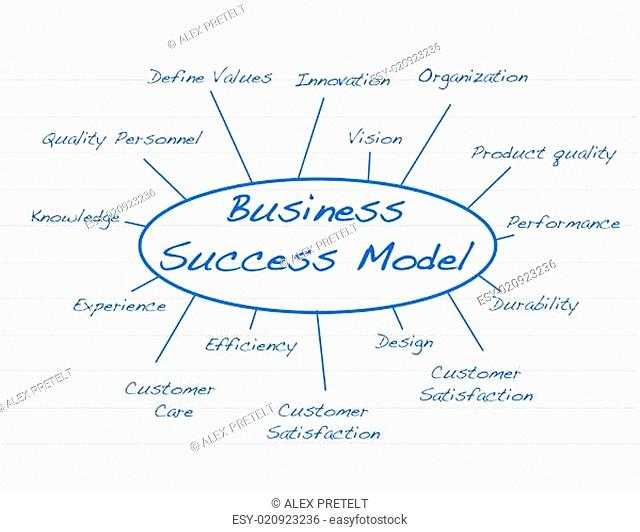 Hand written Business success model