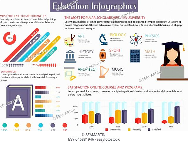 Education infographics placard template. Most popular scholarships for university. Art, history, architecture, biology, sport, music, physics, maths
