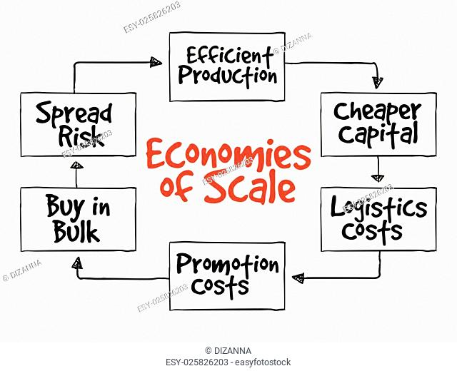 Economies of scale mind map flowchart business concept for presentations and reports