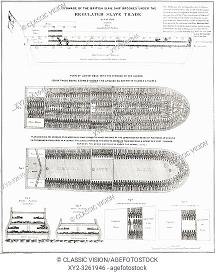 Engraving of how slaves aboard the British slave ship Brookes were carried. It was first published in 1788