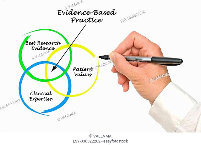 Diagram of EBP